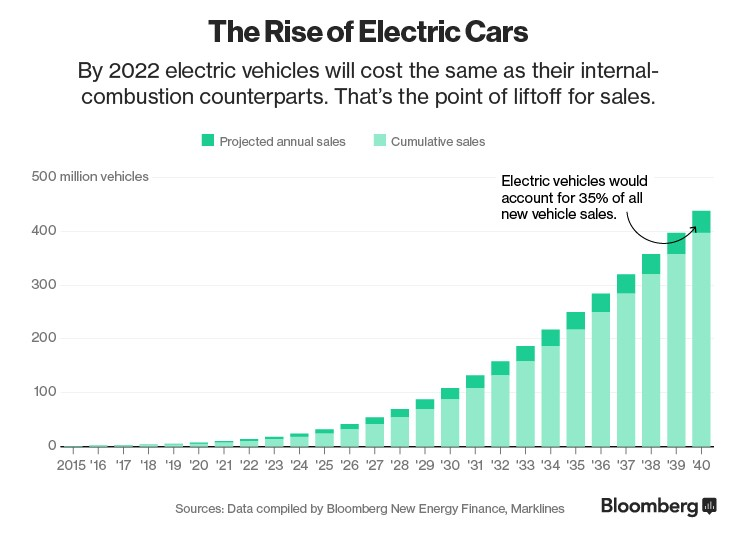 The rise of electric cars
