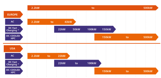 Range of EVSE options available across Europe and North America with associated kW output range